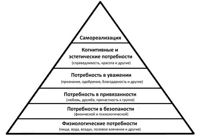 Классификация потребностей по Маслоу
