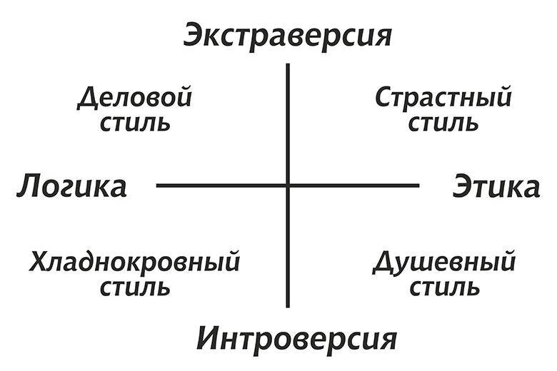 Классификация людей по типу поведения