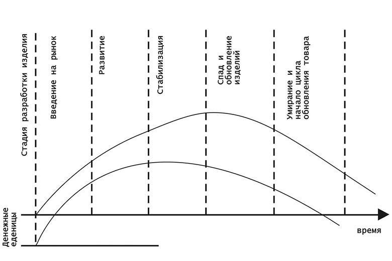 Тактический план продаж и жизненный цикл товара