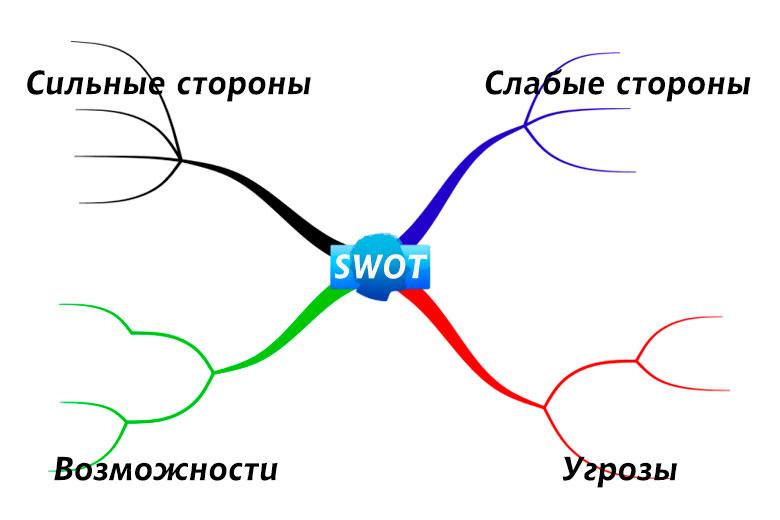 Анализ сильных и слабых сторон, возможностей и угроз (SWOT анализ)