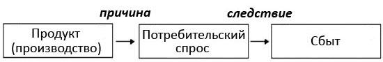 Схема концепции интенсификации коммерческих усилий