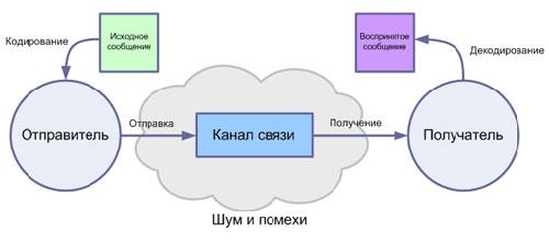 Классическая схема процесса коммуникации: