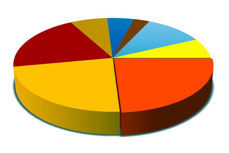 Управление каналами распределения