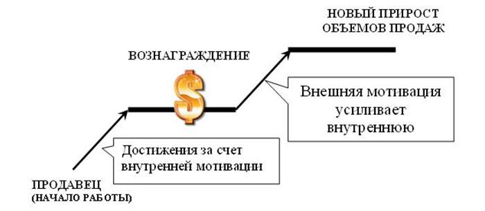 Схема конкурса для продавцов