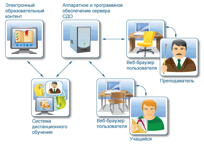 Способы дистанционного обучения