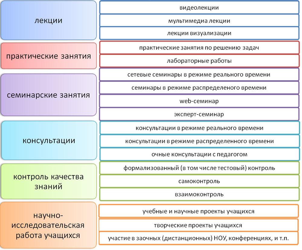 Структура дистанционного обучения