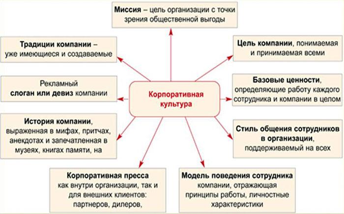 Корпоративная культура организации