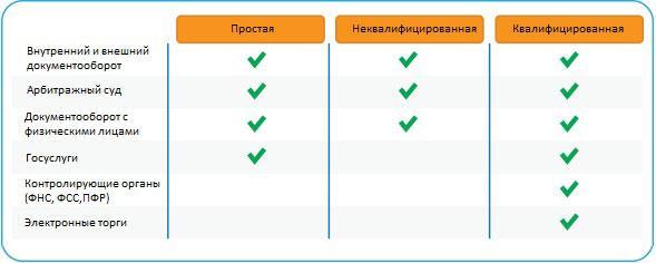 Область применения электронной подписи