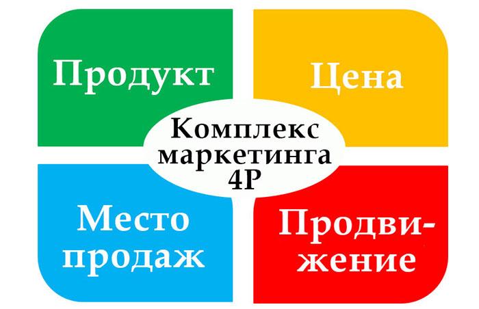 Базовая модель «маркетинг-микс 4Р»